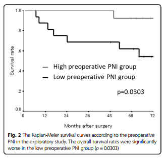 PNI vs survival rate