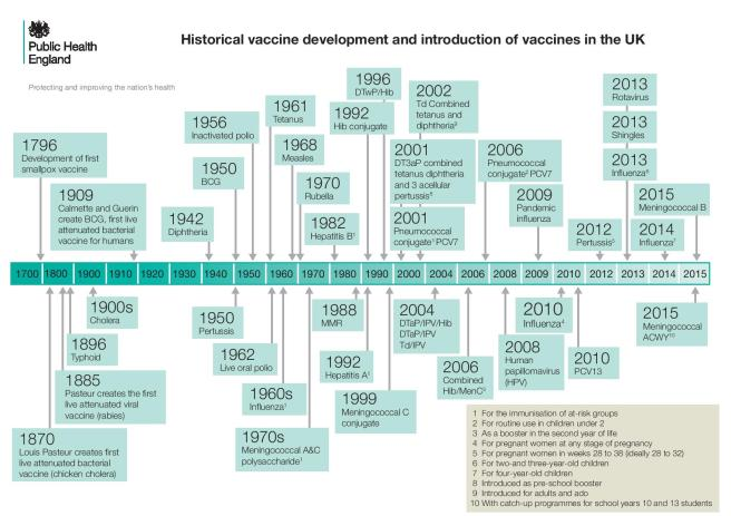 2015_Oct_205_ImmunisationTimeline-page-001