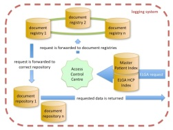 20120217_structure_of_the_Austrian_electronic_health_records_(ELGA).jpg