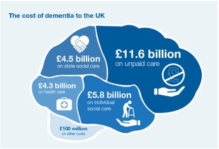 dementia cost