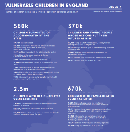 vulnerable children