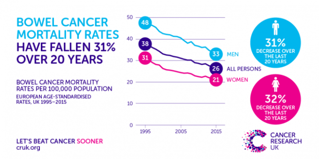 170814-bowel-cancer-mortality-rates