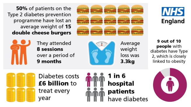 nhs england diabetes info