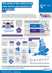 skillsforcare.org.uk